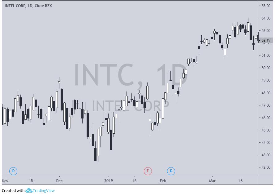 Gráfico de velas diário da Intel