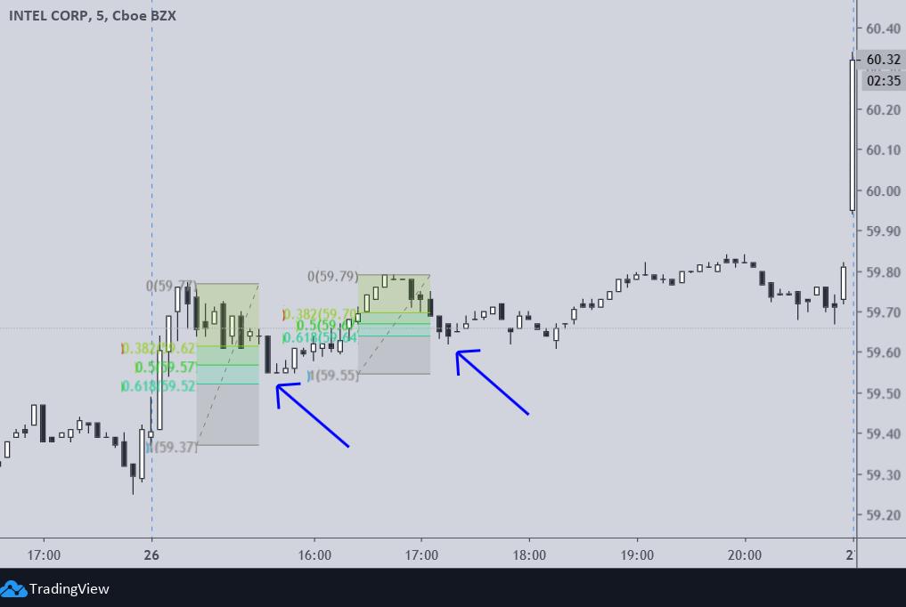 Retrações de Fibonacci num mercado bullish