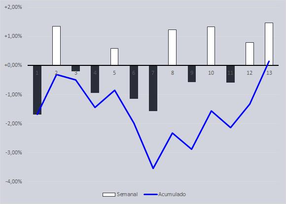 resultados-semanais-acumulados-03-01-20