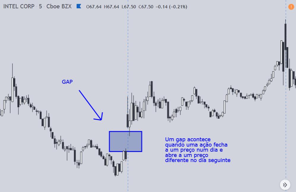 Exemplo de gap