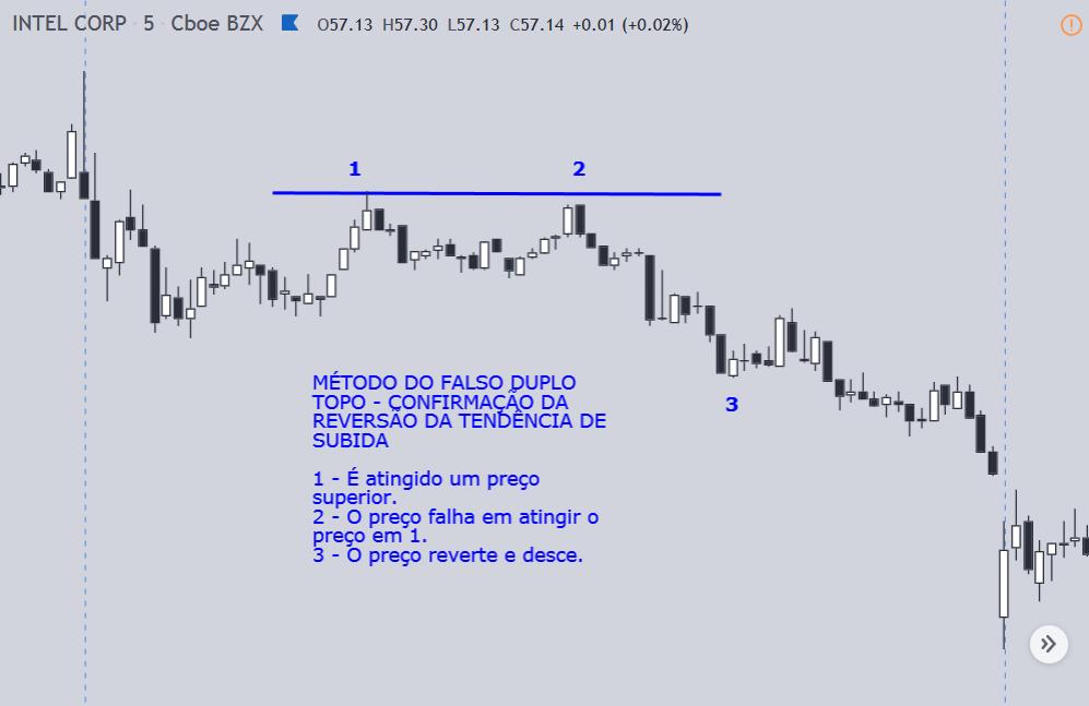 falso-duplo-topo-reversao-tendencia-subida