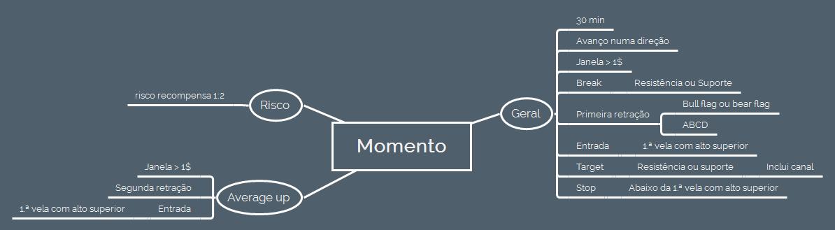 mapa-mental-momento-trading