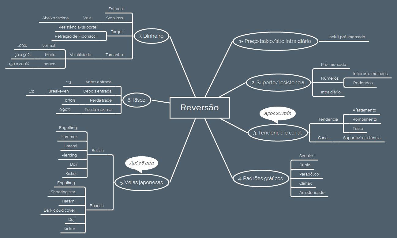 sete-fatores-padrao-reversao-mapa-mental