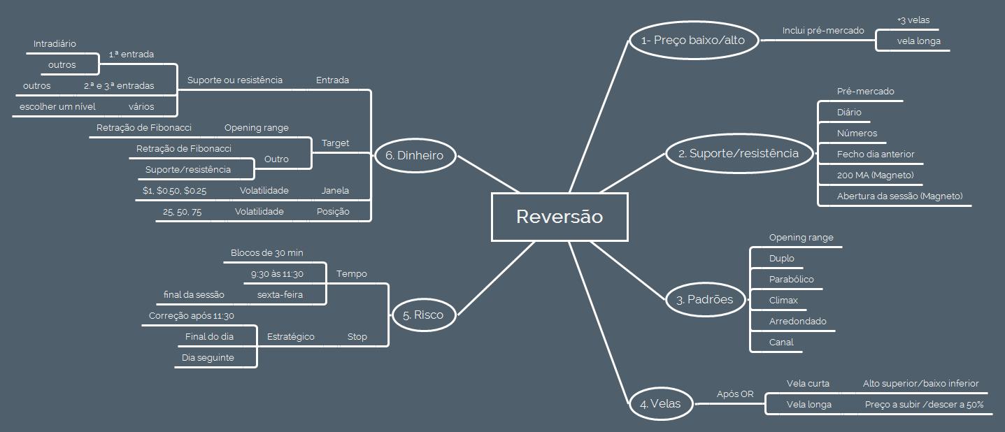 estrategia-reversao-2