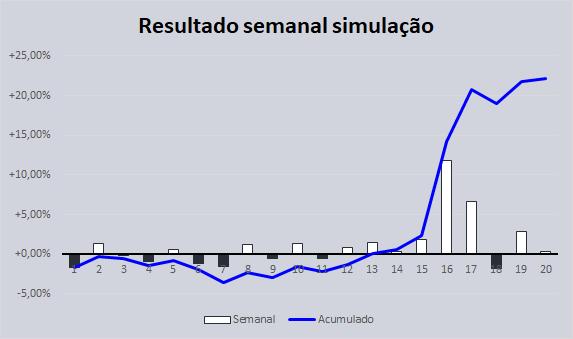 resumo-semanal-31-simulacao