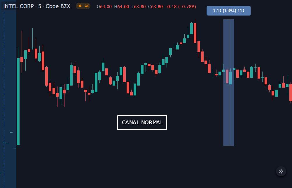 Mercado canal normal