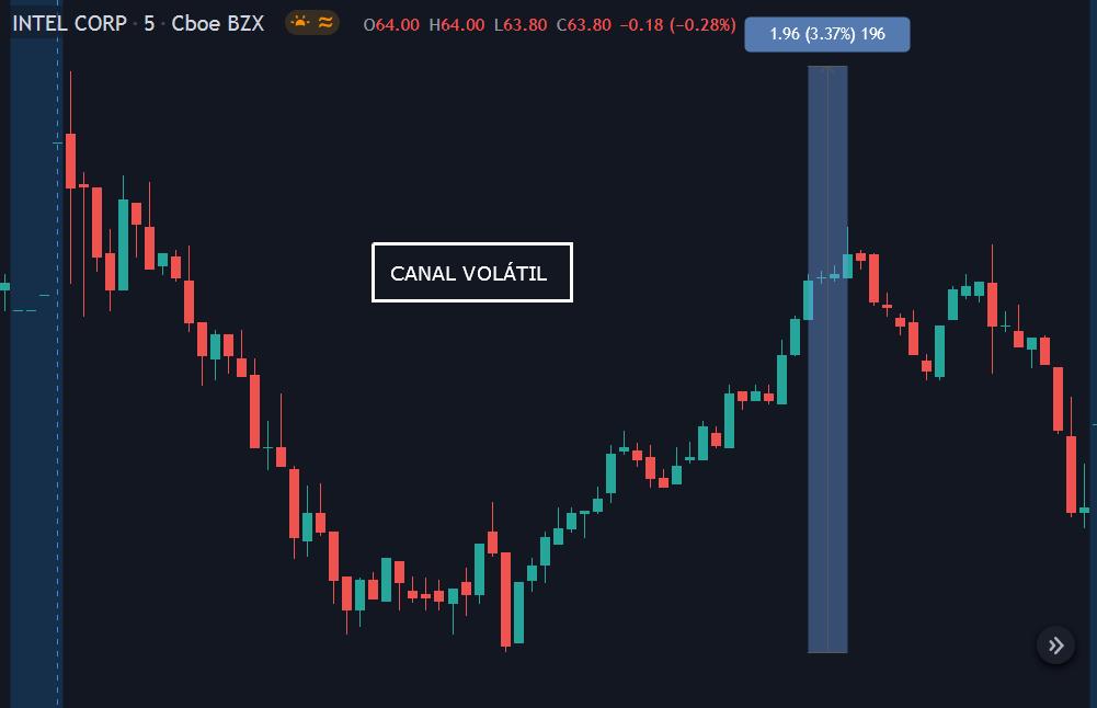 Mercado canal volátil