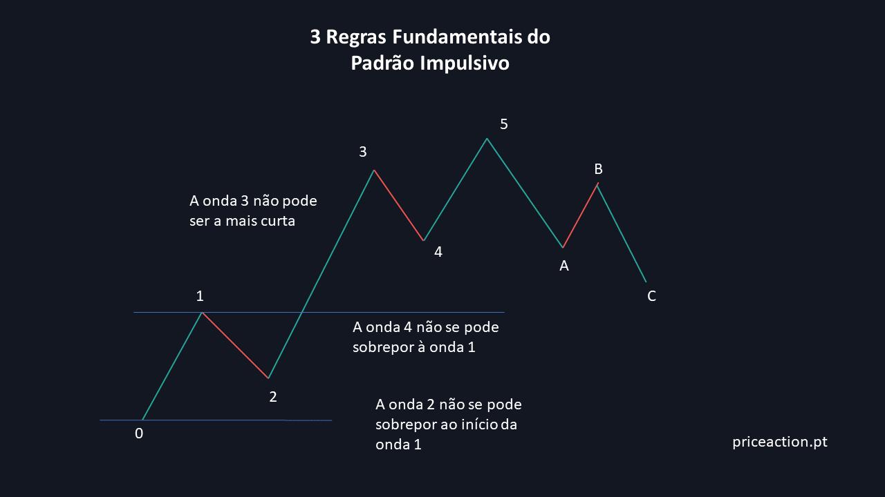 3 Regras Fundamentais do Padrão Impulsivo