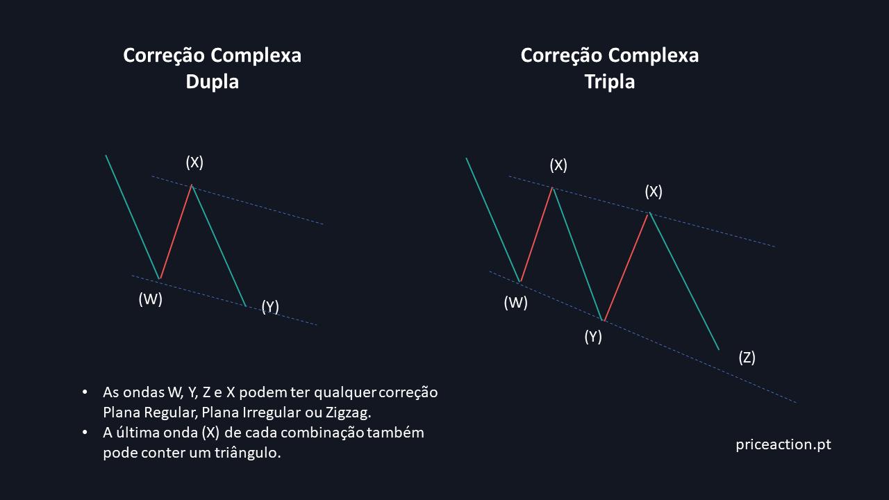 Correção Complexa