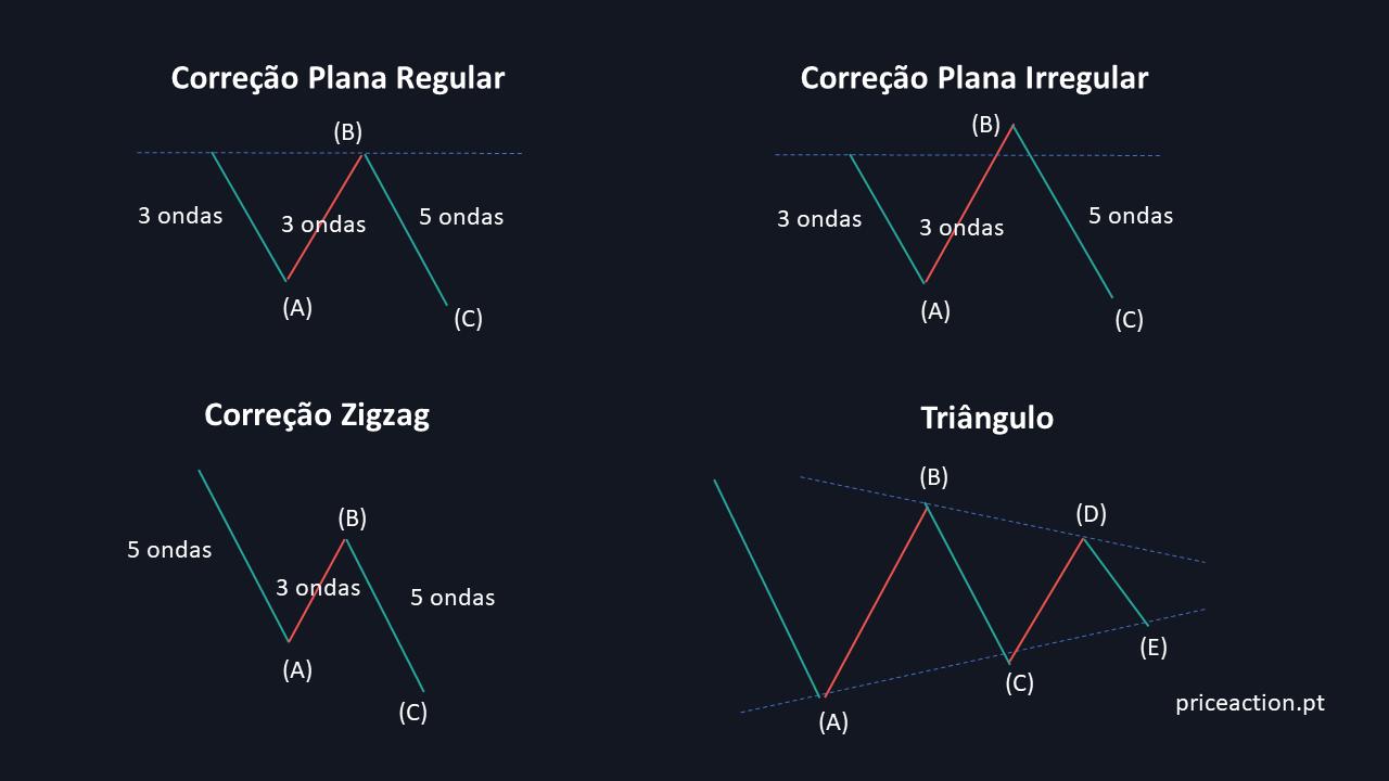 Correções Zigzag, Plana regular e Irregular, Triângulo
