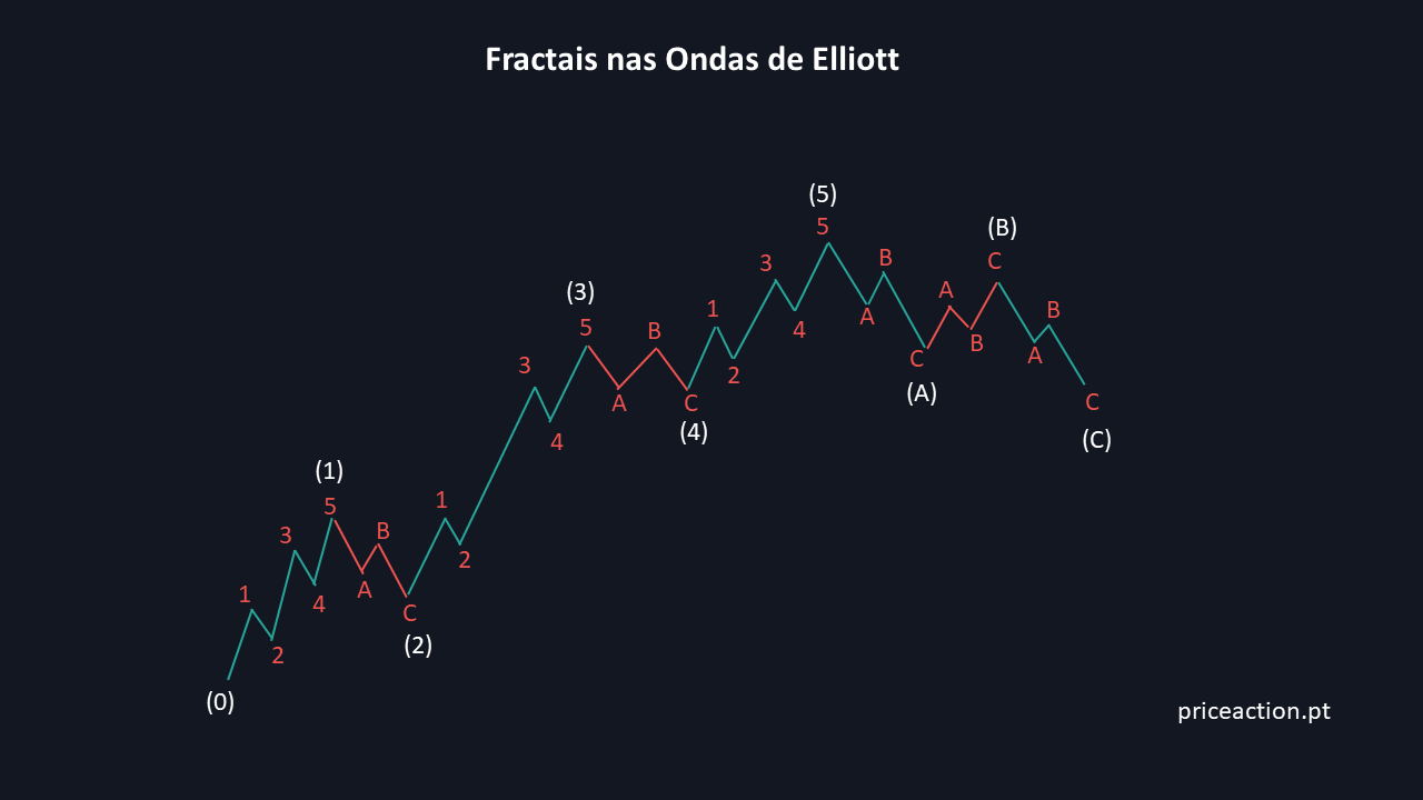 Fractais nas Ondas de Elliott