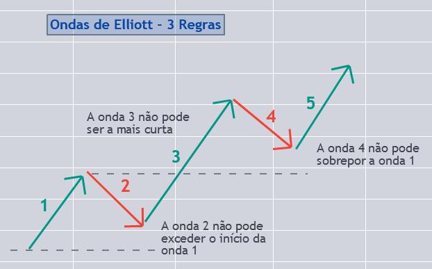 Ondas de Elliott - 3 Regras