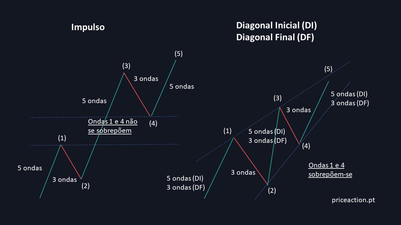 Padrões Impulso e Diagonal