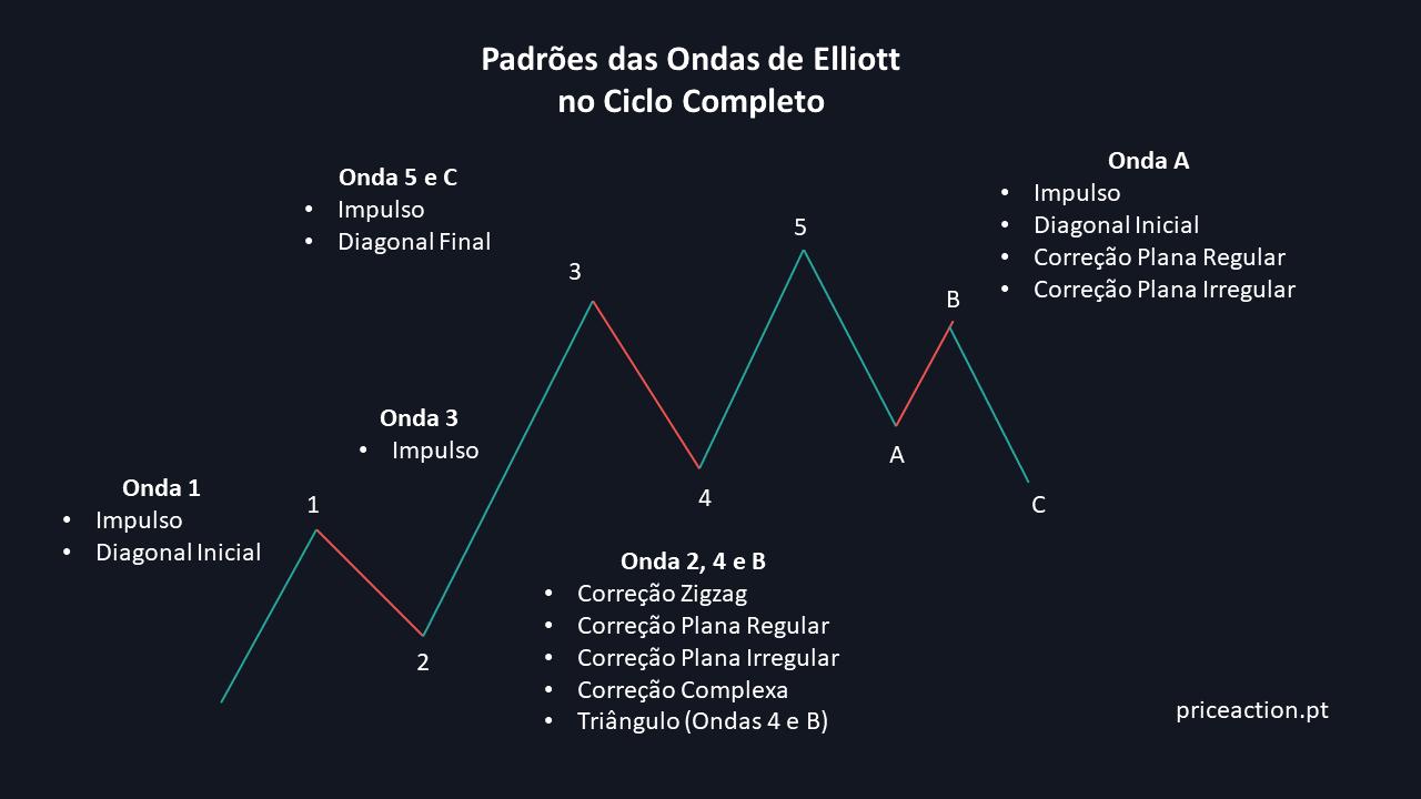 Padrões das Ondas de Elliott no Ciclo Completo