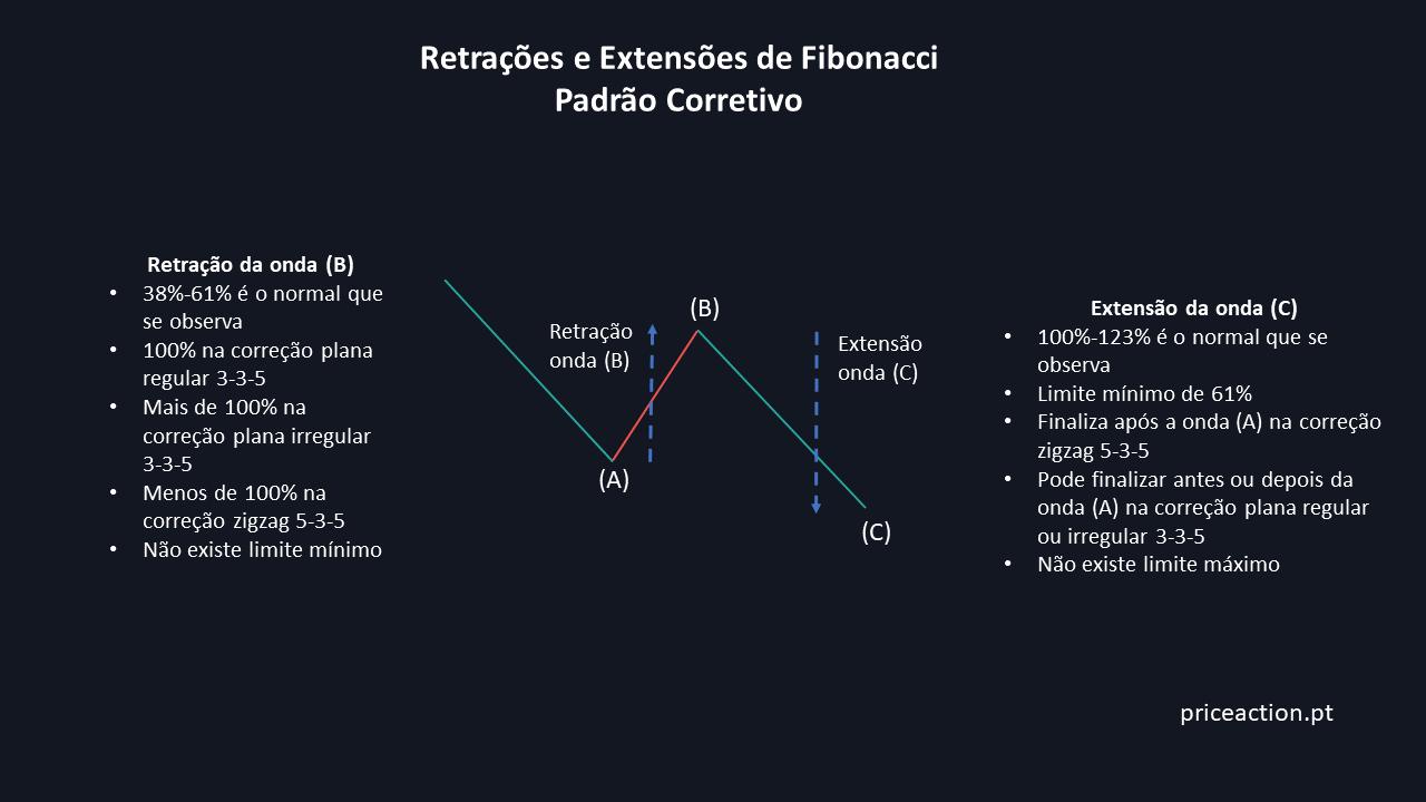 Números de Fibonacci nas Correções e Extensões do Padrão Corretivo
