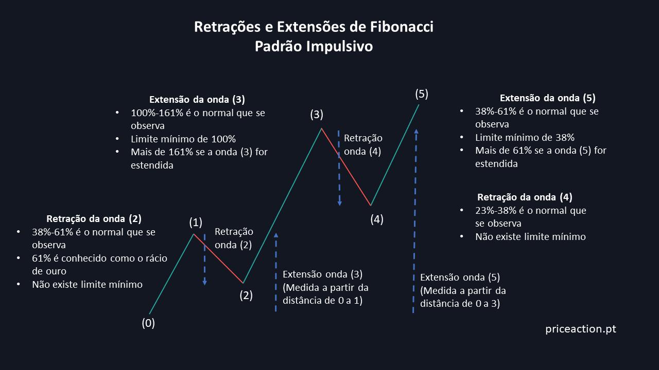Números de Fibonacci nas Correções e Extensões do Padrão Impulsivo