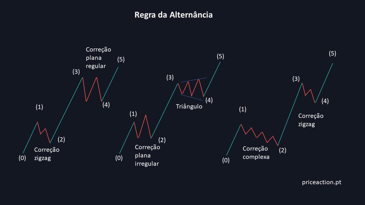Regra da alternância nas ondas 2 e 4 de um impulso