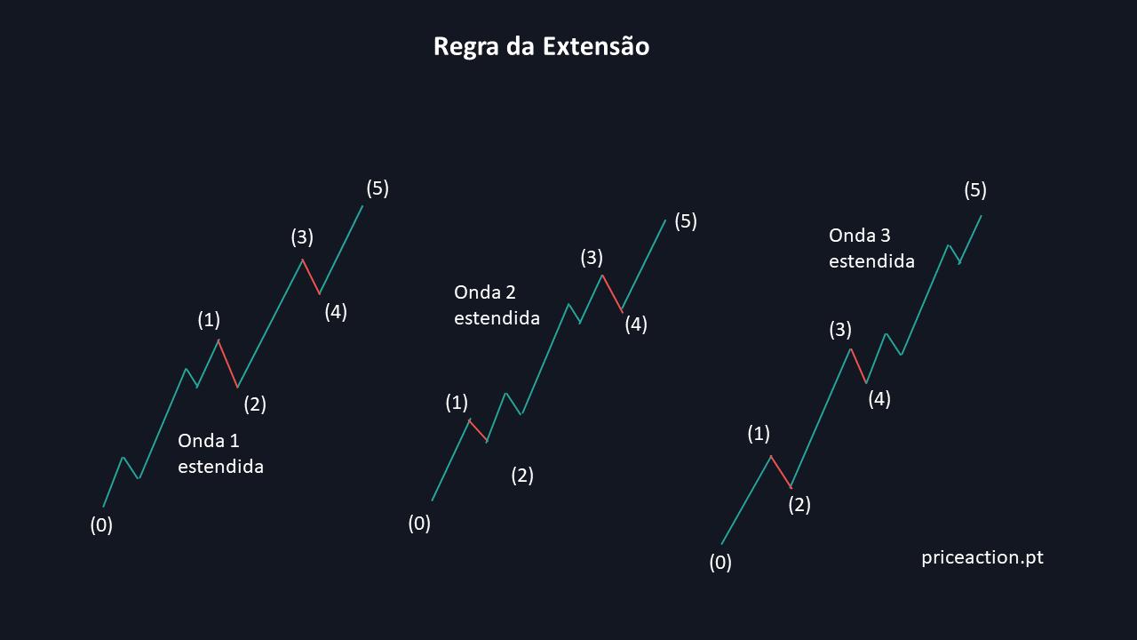 Regra da extensão nas ondas 1, 3 e 5 de um impulso