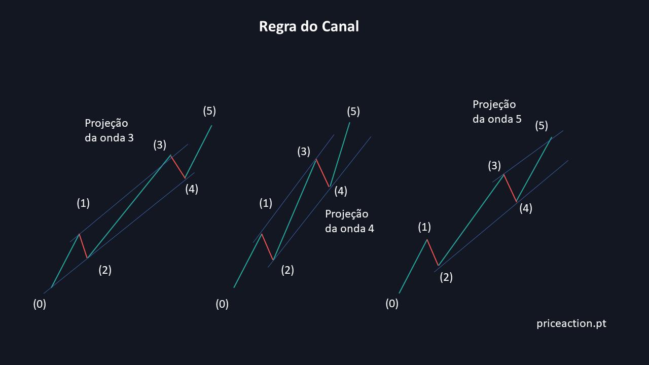 Regra do canal para projeção das ondas 3, 4 e 5