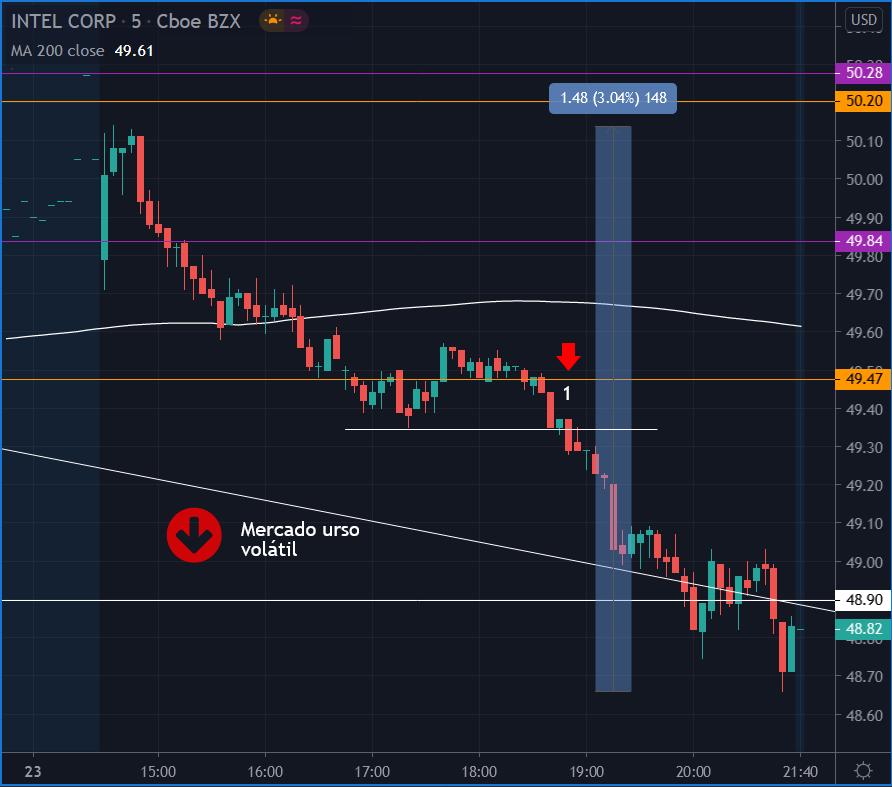 Gráfico 5 min INTC 23 set - 1 negociação