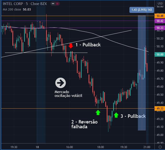 Gráfico 5 minutos INTC 18 set - 3 negociações day trading
