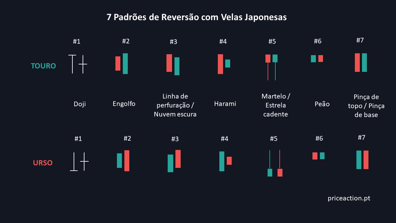 7 padrões reversão básicos