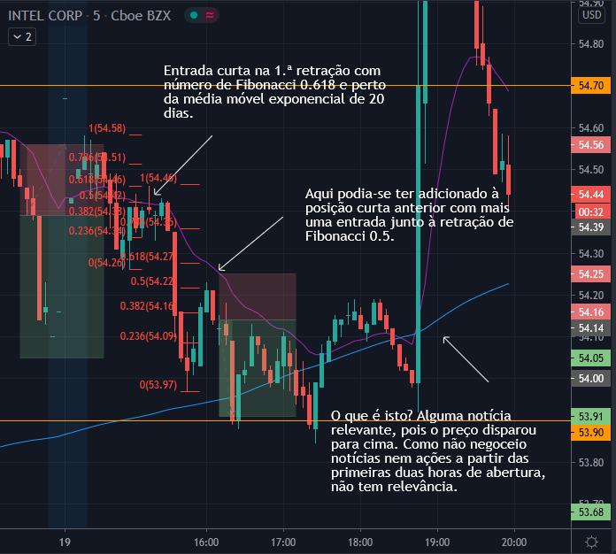 Gráfico de 5 min da INTC 19 Out - 2 negociações: 1a retração e retração seguinte em mercado urso