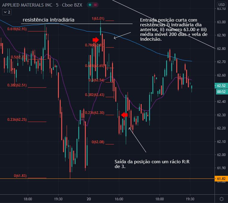 Gráfico 5 min INTC 20 out - Posição curta com padrão reversão