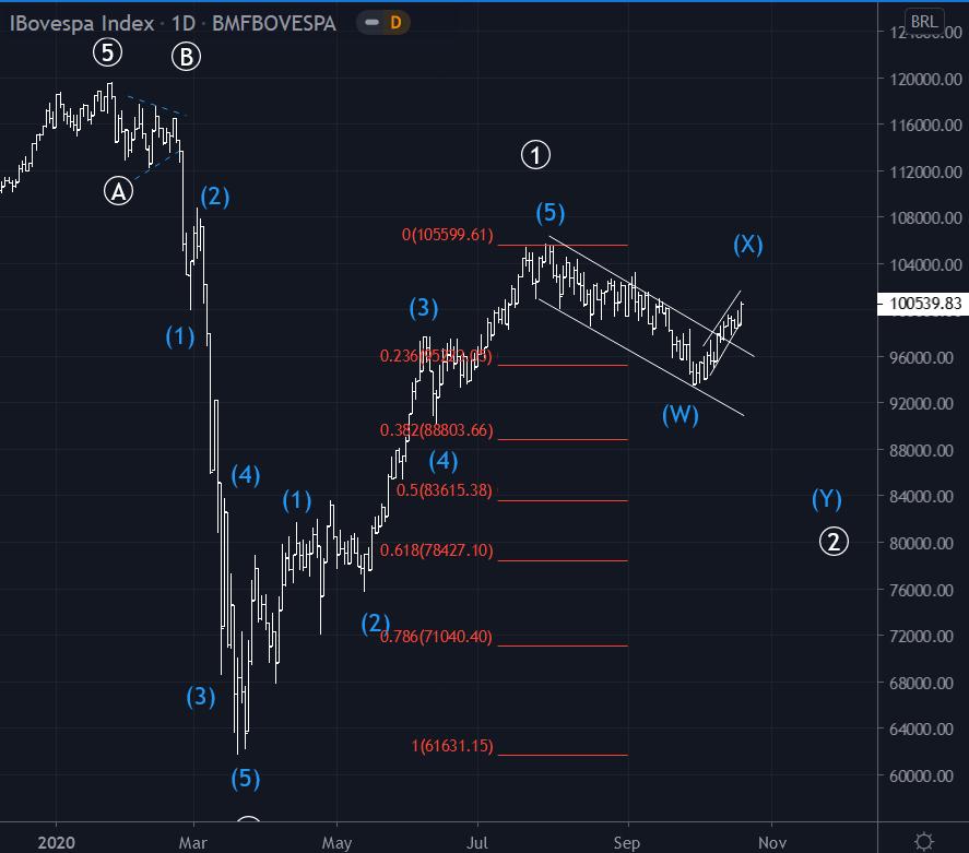 Gráfico diário ibov 21 out - onda ((2)) em progresso
