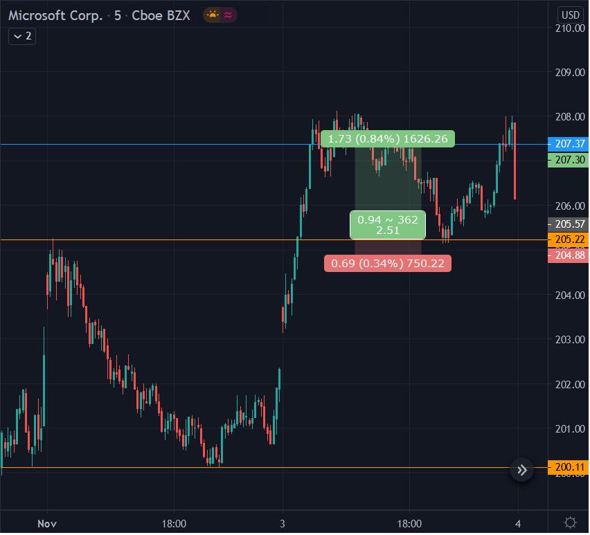 Gráfico 5 minutos MSFT com ferramenta rácio risco recompensa Tradingview