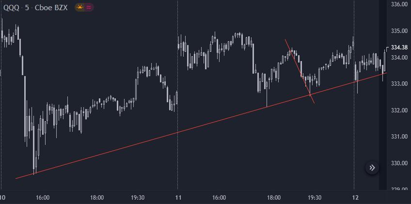 Intersetando linhas de tendência com linhas de canal