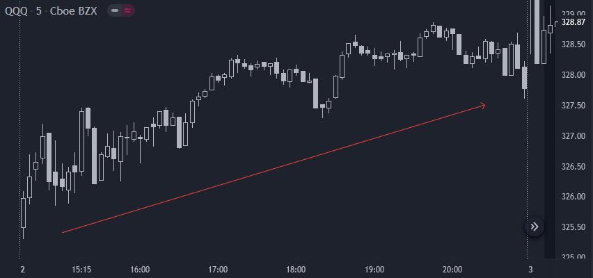 Linha de tendência forte no price action