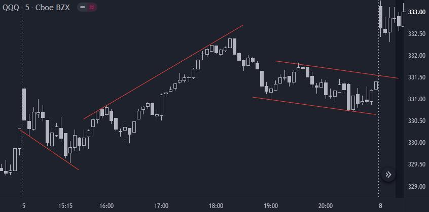 Linhas de canal no price action - gráfico 5 min QQQ