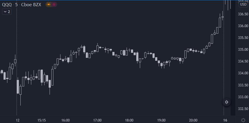 Padrões comuns no gráfico de 5 minutos do QQQ