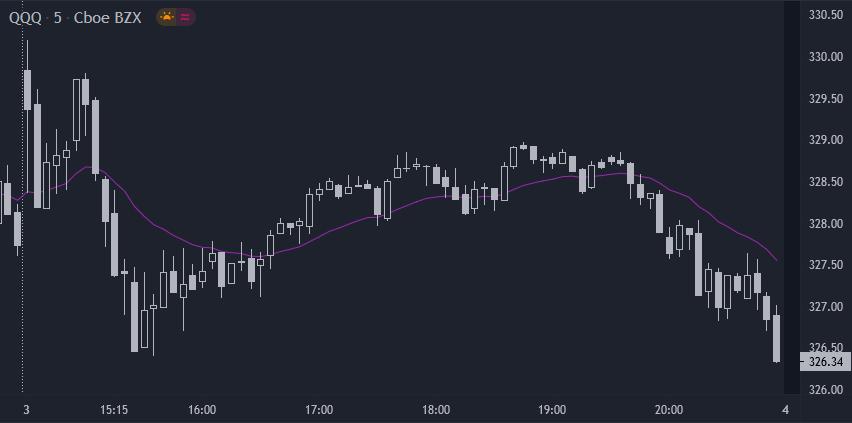 Gráfico QQQ 5 minutos sem indicadores