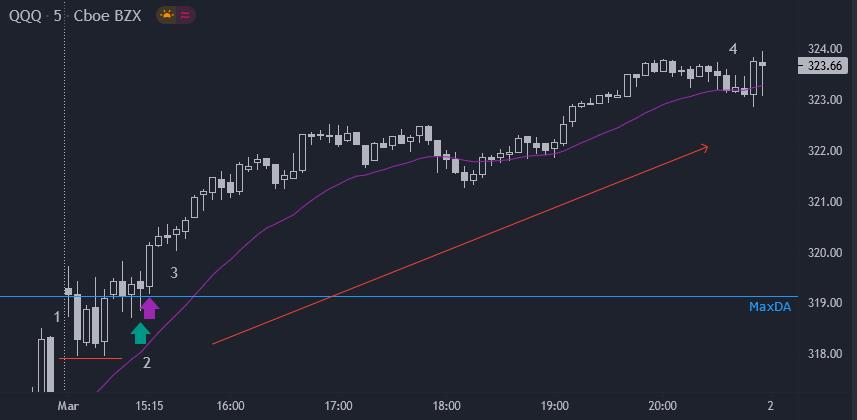 Day Trade: QQQ em Subida e EWZ a Reverter em Baixa – 1 Mar