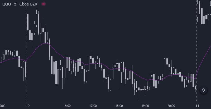 QQQ 5 min - lateralidades no Price Action
