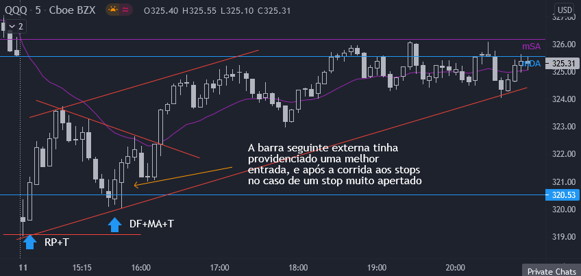 Day Trade 2021/05/11: QQQ com Canal Amplo de Alta