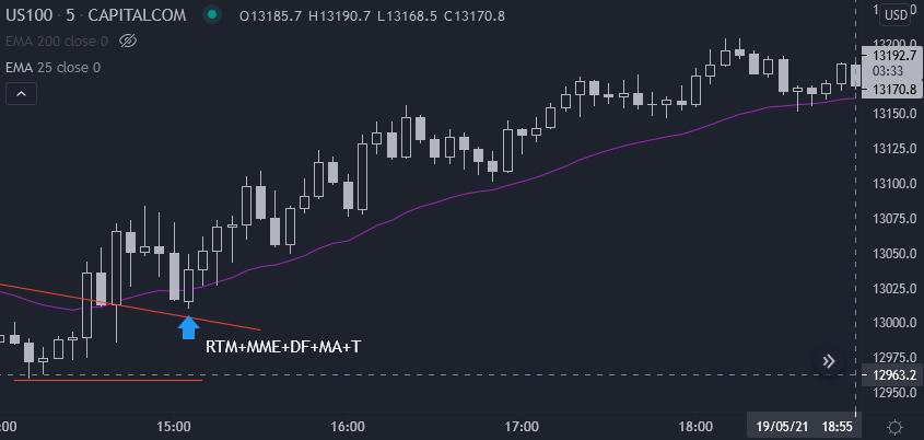 nasdaq-100 gráfico 5 min 19 mai (cfd)