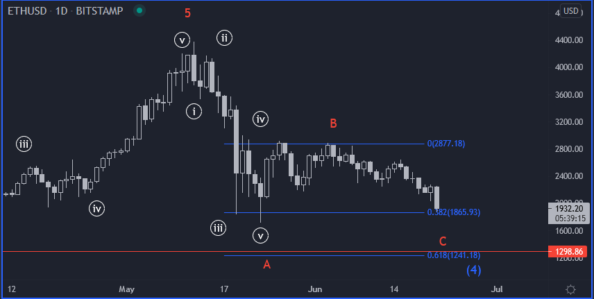 Etherum gráfico diário - 21 jun - correção zigzag abc em curso
