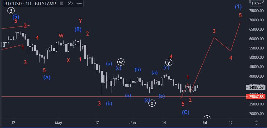 Bitcoin - Impulso intermediário (1) em curso