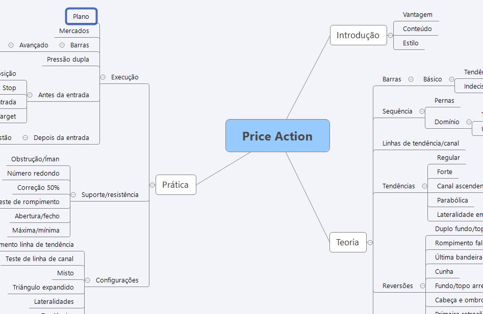 Mapa Mental com Princípios de Price Action: Teoria e Prática