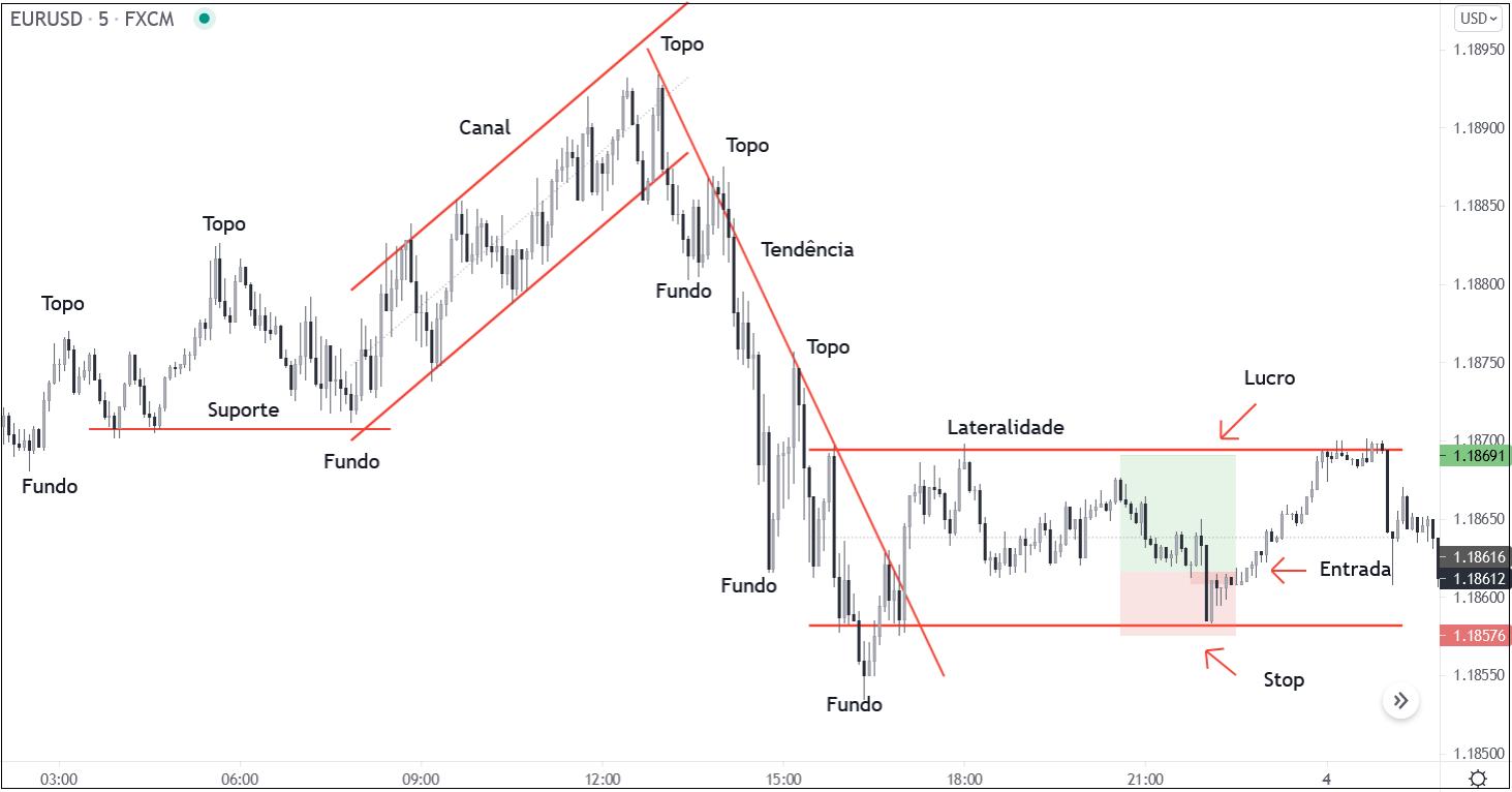 Exemplo de análise técnica com price action no gráfico do EURUSD